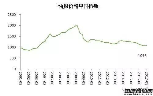 8月中国造船业景气及价格指数运行报告