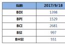 BDI指数三连涨至1398点