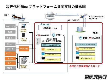 日本邮船联合开展船舶物联网实验