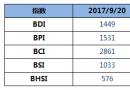 BDI指数五连涨至1449点