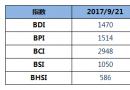 BDI指数六连涨,逼近1500点