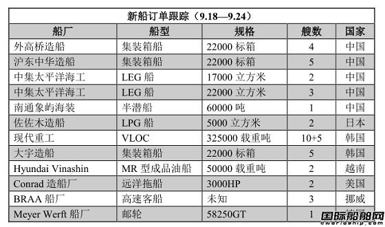 新船订单跟踪(9.18—9.24)