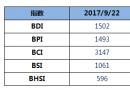BDI指数七连涨,破1500点
