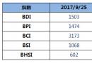 BDI指数八连涨至1503点