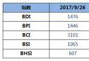 BDI指数周二下跌27点至1476点