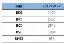 BDI指数两连跌至1429点