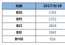 BDI指数三连跌,跌破1400点