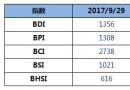 BDI指数四连跌至1356点
