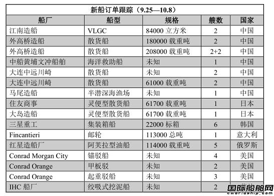 新船订单跟踪(9.25—10.8)