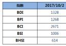 BDI指数五连跌至1328点