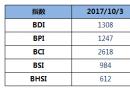BDI指数六连跌至1308点