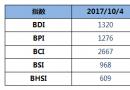 BDI指数周三上升12点至1320点