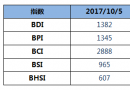 BDI指数上周四大涨62点至1382点