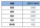 BDI指数三连涨重回1400点