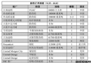 新船订单跟踪(9.25―10.8)