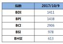 BDI指数四连涨至1411点
