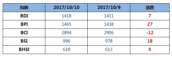 BDI指数五连涨至1418点
