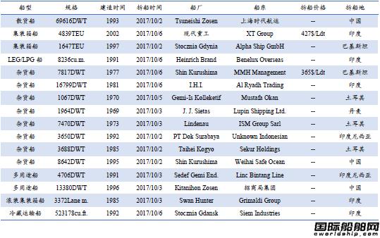 废钢船市场统计(9.30-10.6)