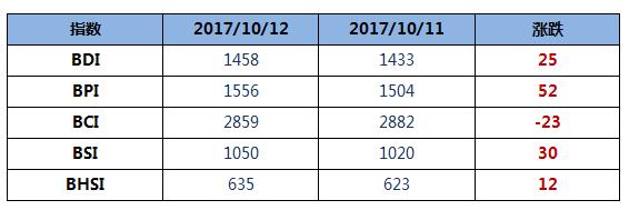BDI指数七连涨至1458点