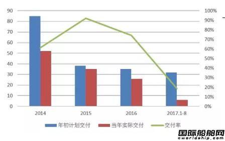 前3季度全球海工市场运行分析