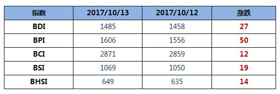BDI指数八连涨至1485点