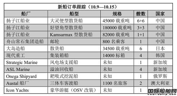 新船订单跟踪(10.9—10.15)