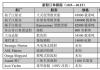 新船订单跟踪(10.9―10.15)