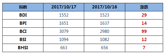 BDI指数十连涨再刷新近三年新高