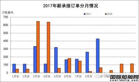 1~9月船舶工业经济运行情况