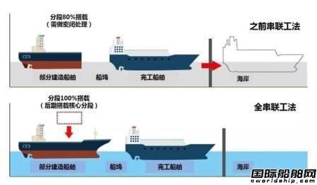现代重工首次应用串联工法建造大型箱船