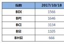 BDI指数11连涨逼近1600点