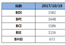 BDI指数12连涨续创近3年新高
