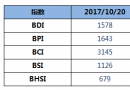 BDI指数上周五下跌4点小幅回落