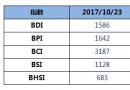 BDI指数周一上升8点至1586点