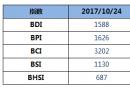 BDI指数周二继续上涨至1588点