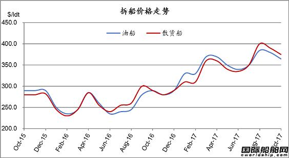 废钢船市场统计(10.14-10.20)