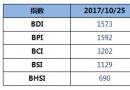 BDI指数周三下跌15点至1573点