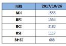 BDI指数两连跌至1555点