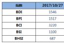 BDI指数三连跌至1546点