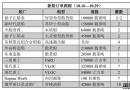 新船订单跟踪(10.16―10.29)
