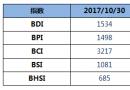 BDI指数四连跌至1534点