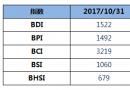 BDI指数五连跌至1522点
