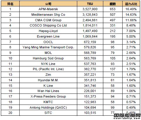 最新20大班轮公司排名出炉(2017.11.1)
