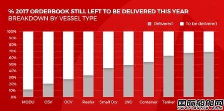 1千多艘未交付!中国船企未交付量最高