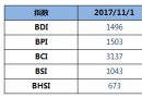 BDI指数六连跌,跌破1500点