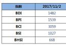 BDI指数七连跌至1482点
