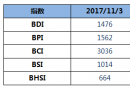 BDI指数八连跌至1476点