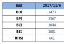 BDI指数九连跌至1473点