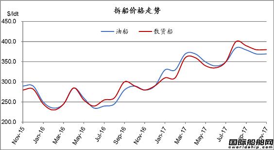 废钢船市场统计(10.28-11.3)