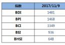 BDI指数周四下跌5点至1481点